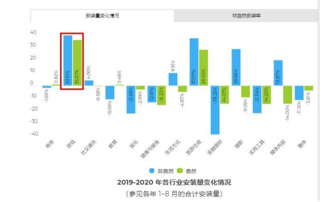 留存上限仅30天,这是2020的日本游戏市场