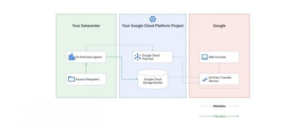 Google推出资料转移服务让企业快速将资料从本地端搬上云端