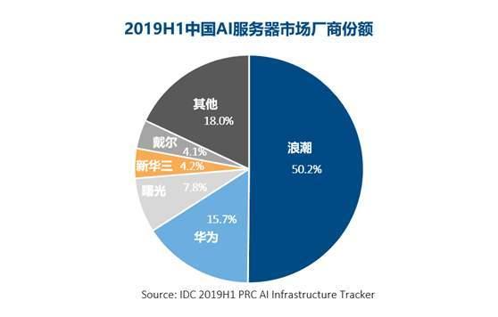 深圳哪里可以购买浪潮高性能服务器?