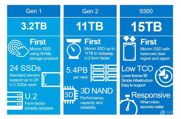 美光新企业级NVMe SSD登场