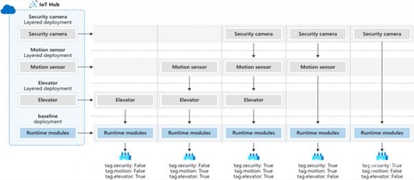 微软边缘运算服务Azure IoT Edge加入分层部署功能