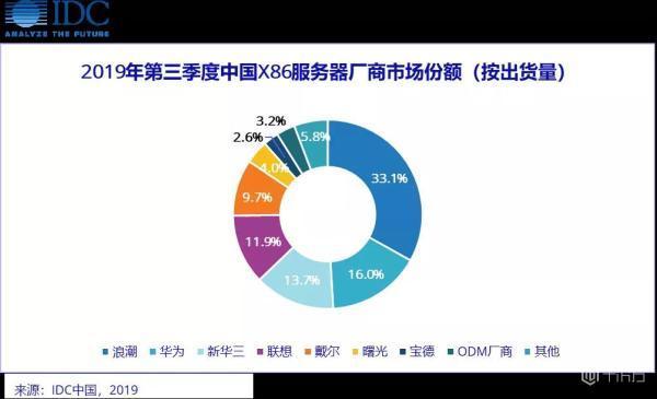 中国X86服务器市场2020年后将迎来新一轮增长