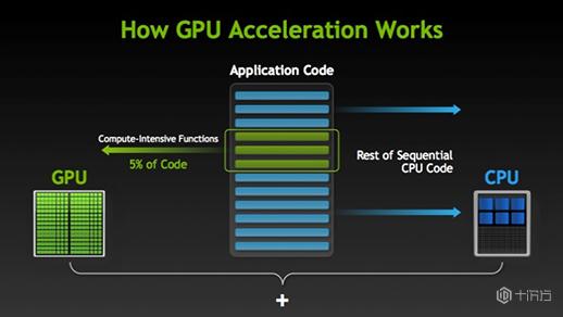 什么是GPU服务器?选择GPU服务器的基本原则