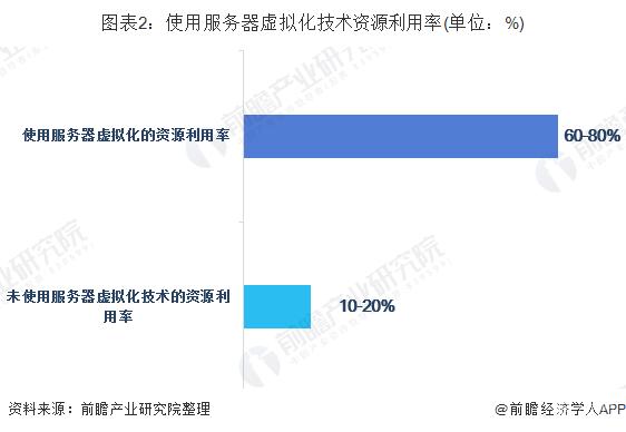 2020年中国服务器虚拟化市场发展现状与趋势分析:云计算产业推动服务器虚拟化市场快速发展【组图】
