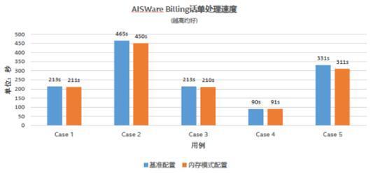 以浪潮NF5280M5服务器为平台,浪潮、英特尔、亚信携手推出5G计费新方案