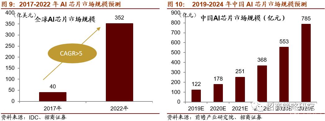 新基建带动的投资规模或达11万亿?