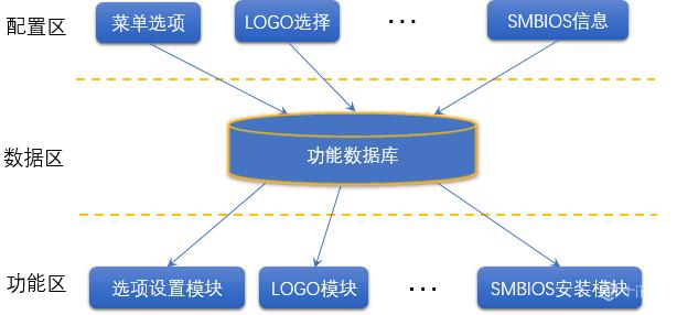 浪潮BIOS软件架构如何化繁为简