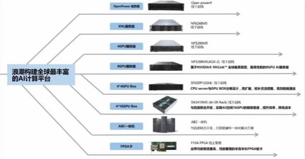 深圳AI服务器公司怎么找