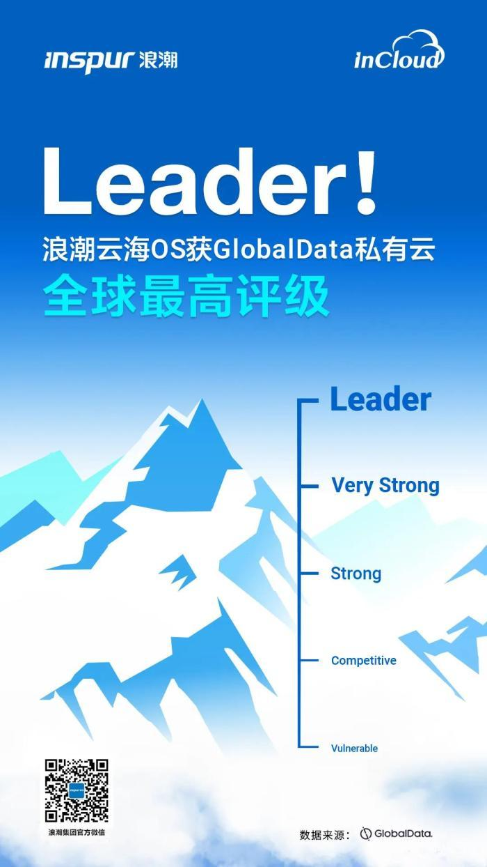 """浪潮云海OS在全球同类产品中晋升为最高""""Leader""""评级"""