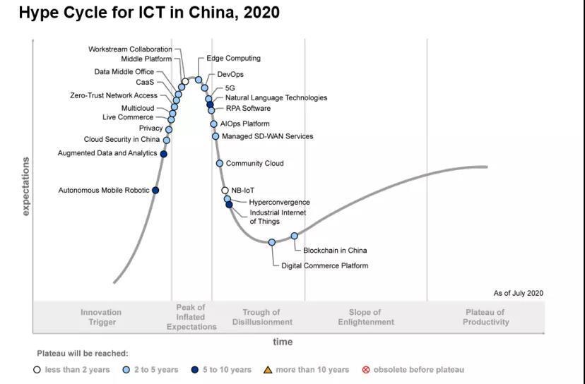 浪潮超融合入选Gartner中国ICT技术成熟度曲线
