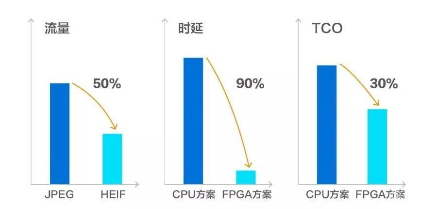 深维科技与浪潮联合发布基于FPGA的HEIF图像处理加速方案