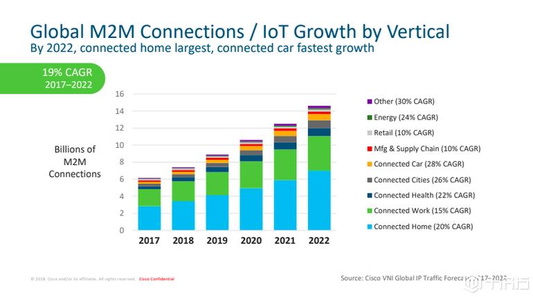 思科称:2022年物联网将推动互联设备的增长