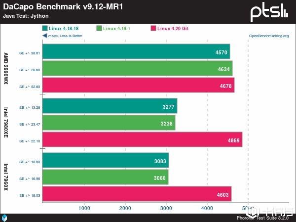 最新的Spectre补丁为Linux 4.20内核带来了巨大的性能提升