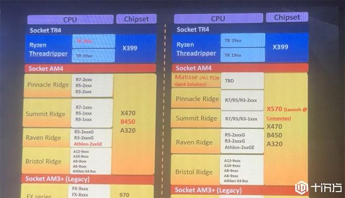 爆料:AMD将于2019台北电脑展发布旗下消费级产品