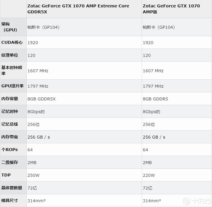 爆料:Nvidia GeForce GTX 1070升级为GDDR5X内存