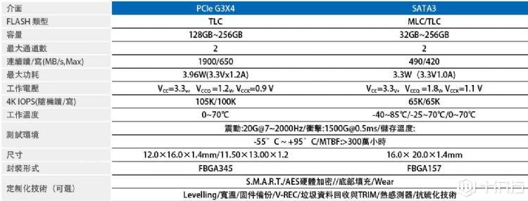 佰维BGA SSD为IoT提供具竞争力的存储解决方案