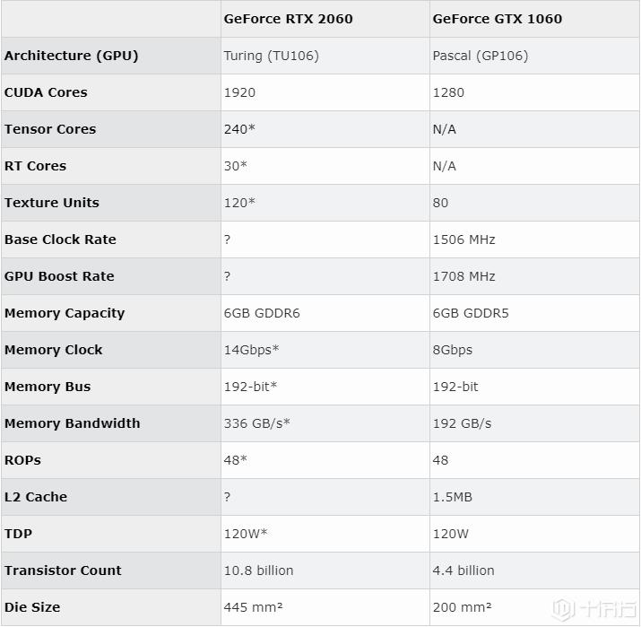 评测:Nvidia GeForce RTX 2060将在明年1月推出