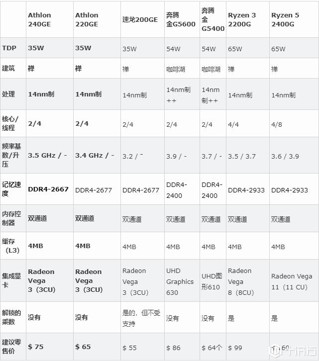 AMD推出了Athlon 220GE和240GE cpu与Radeon Vega图形