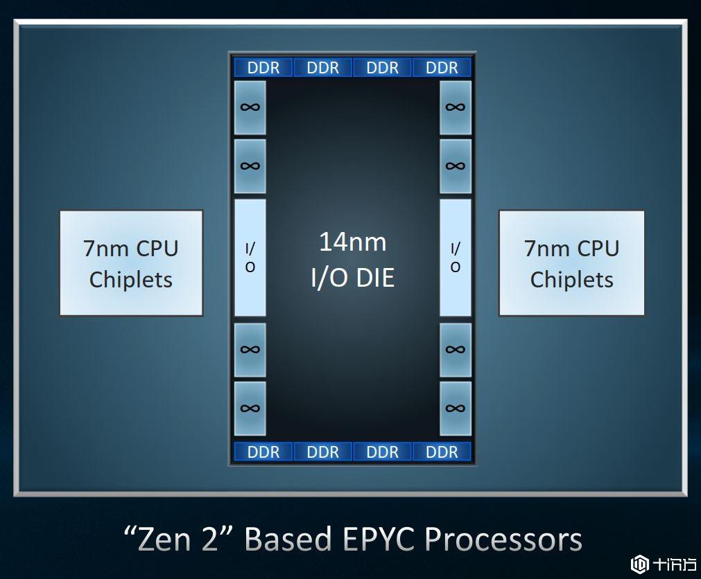 AMD优化7nm EPYC罗马架构, Zen 2将支持Linux