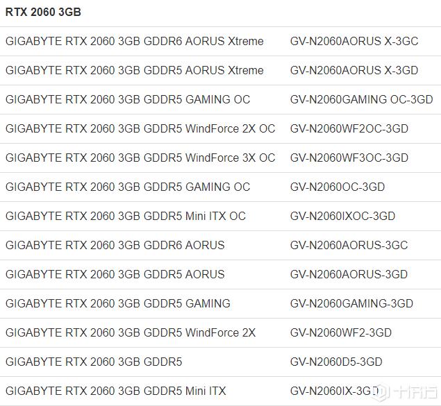 曝光清单:技嘉拥有40个GeForce RTX 2060 SKU