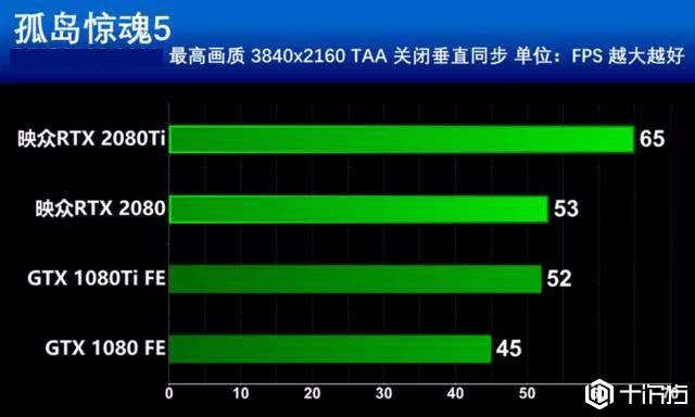 测评:一代游戏王映众RTX2080Ti黑金至尊OC版