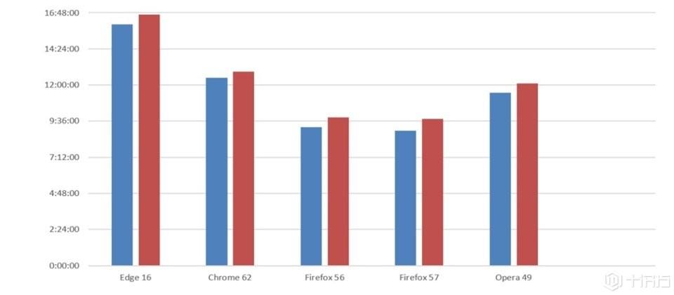 微软Windows 10浏览器效能测试报告:Edge超越Chrome、Firefox