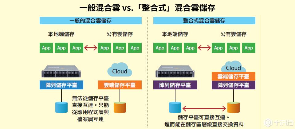 从混合云储存到「整合式」的混合云储存:混合云储存的新进化 ... ...