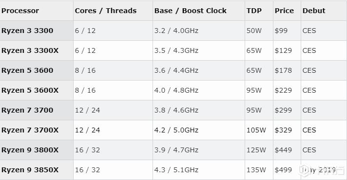 AMD Ryzen 3000系列产品泄露