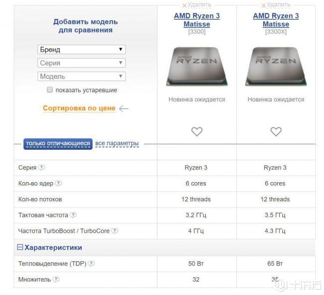 传言:AMD的Ryzen 9 3800X旗舰处理器将配有16核