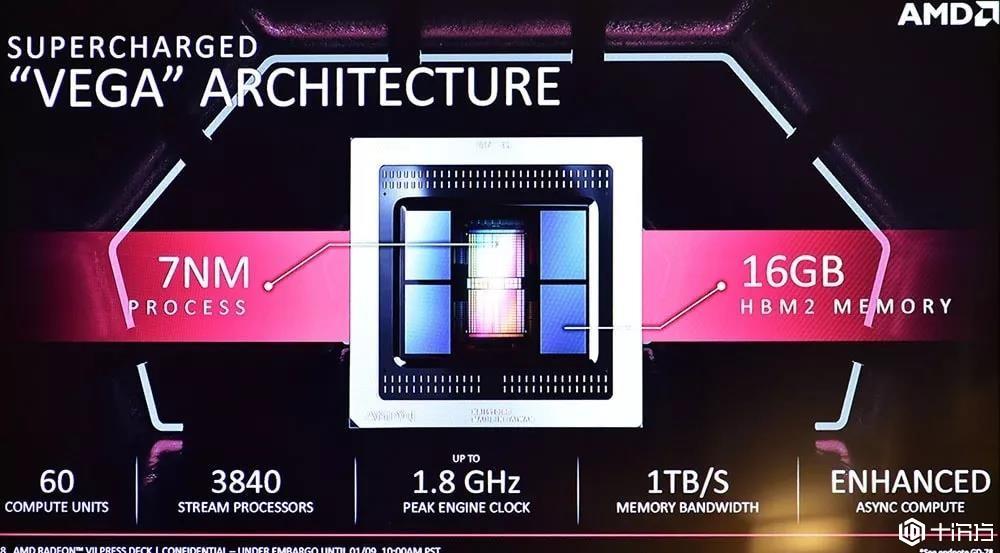 揭秘2019CES展,AMD首款7nm游戏显卡究竟有何独到之处?