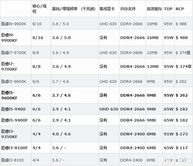 英特尔的iGPU处理器最新价格表曝光