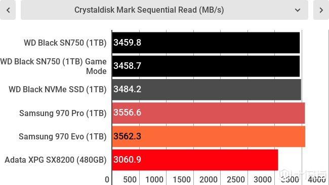 速度令人惊艳,WD Black SN750 NVMe SSD测评
