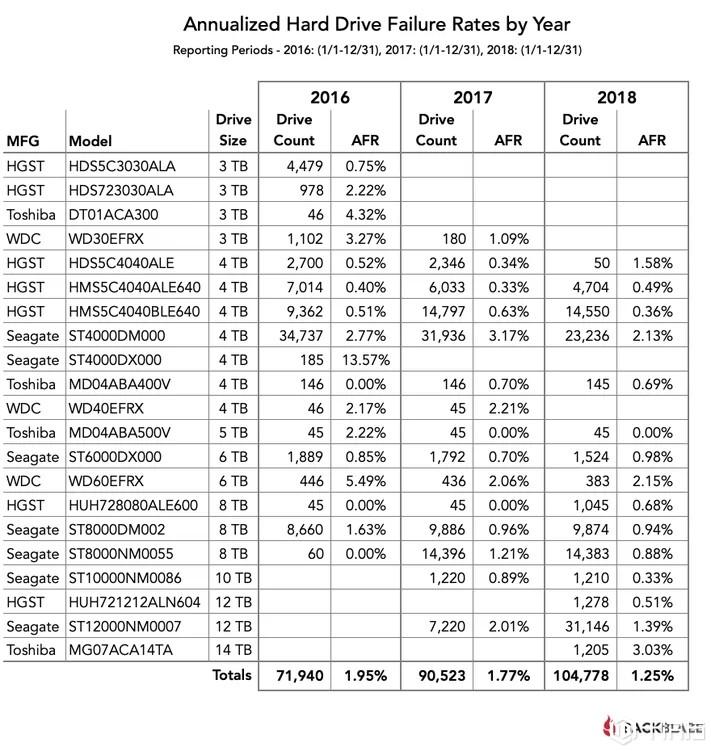 存储战争:Backblaze发布2018年完整报告