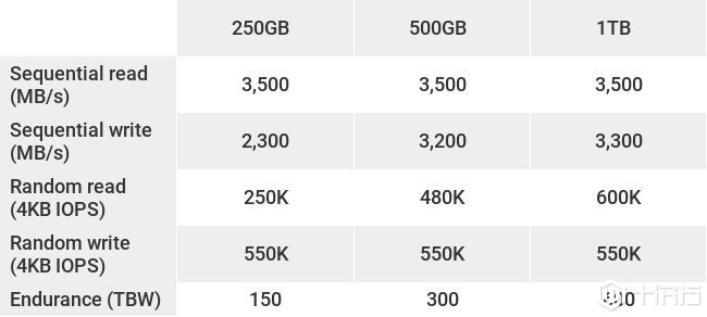 重新夺回了SSD领先地位,三星970 Evo Plus评测