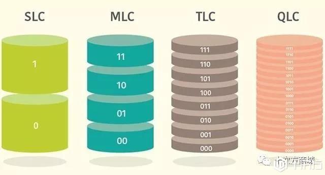 一篇文章告诉你SLC、MLC、TLC和QLC究竟有啥区别?