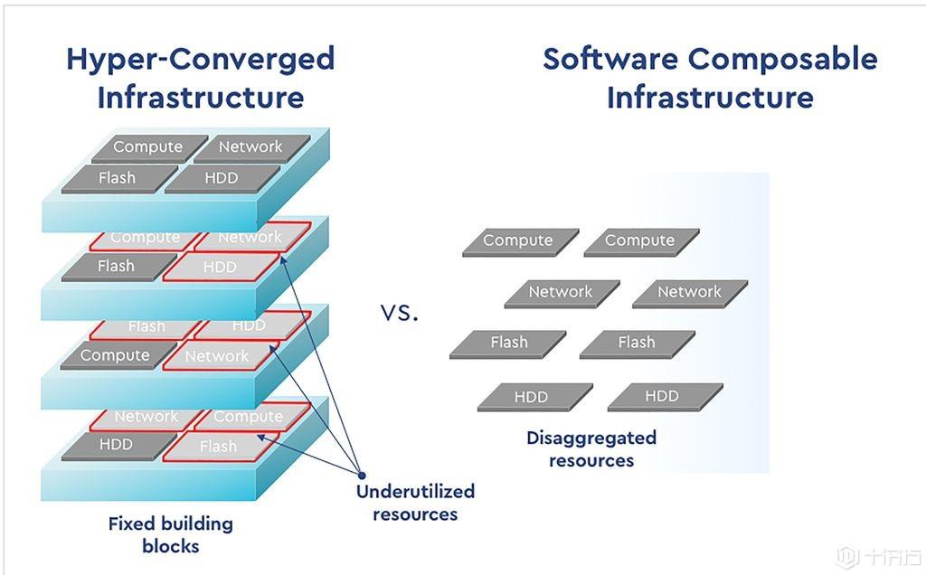 WD推出开放式资料基础架构