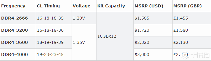 Corsair推出192GB DDR4内存套件,价格曝光