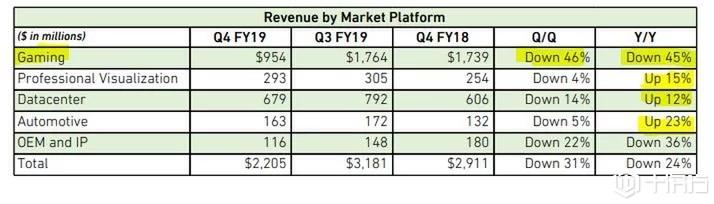 英伟达的RTX 2070和2080的销售令人失望,游戏收入下降了45%