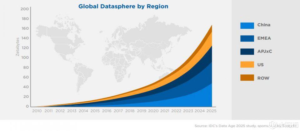 IDC副总裁表示:亚太区5年内新资料总量将暴涨5倍