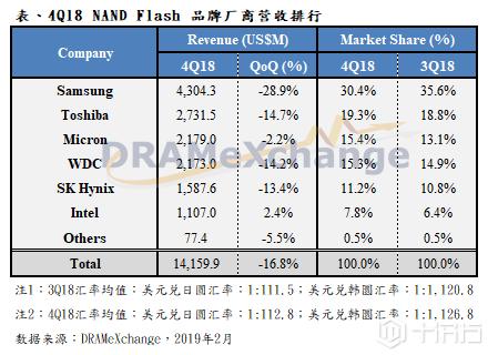 市场分析:容量增长却因价格下跌,2018Q4季度NAND厂营收反缩水17%