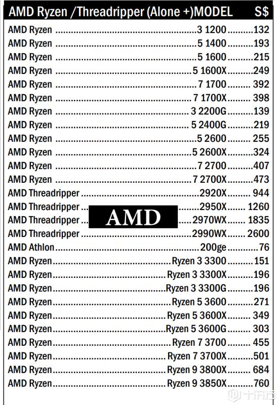 震惊:AMD 7nm Ryzen3000处理器频率/价格曝光