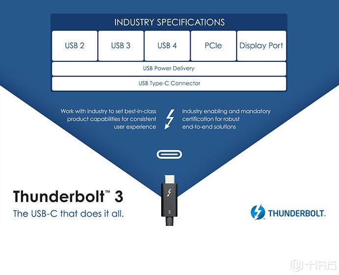 Thunderbolt 3成为USB4,因为英特尔的缘故无需支付版税