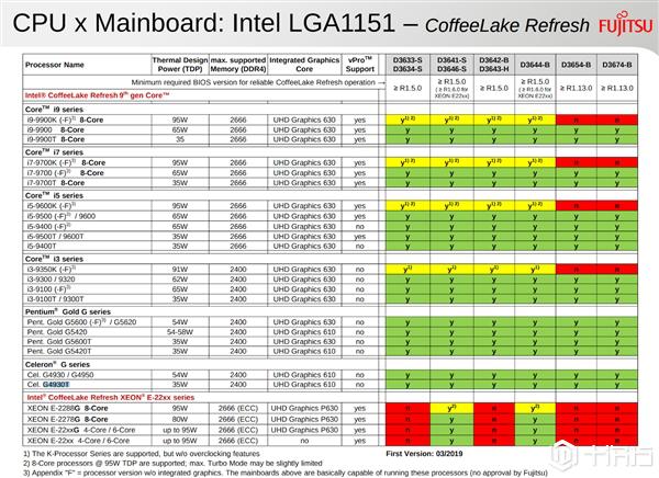 Intel 9代酷睿桌面处理器亮相  主打无核显