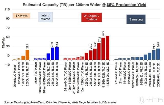 速度加倍,东芝与西数公布128层堆叠闪存计划公开