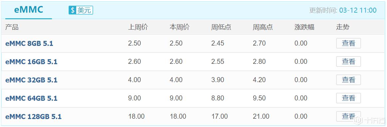 市场观察:本周SSD、eMMC、eMCP等价格走势总体平稳