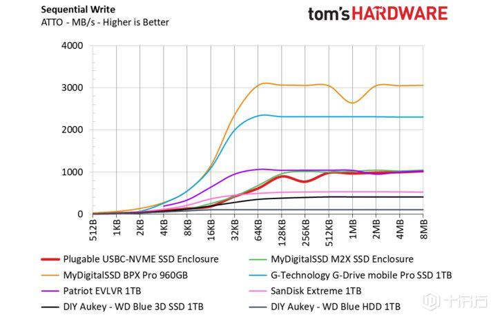 可插拔USBC-NVMe SSD机箱评测:带USB Type-C的免工具NVMe