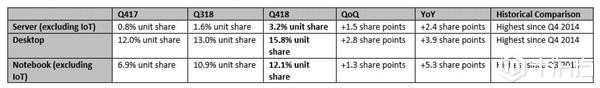 AMD在欧洲多国实现对Intel的销量赶超甚至反击