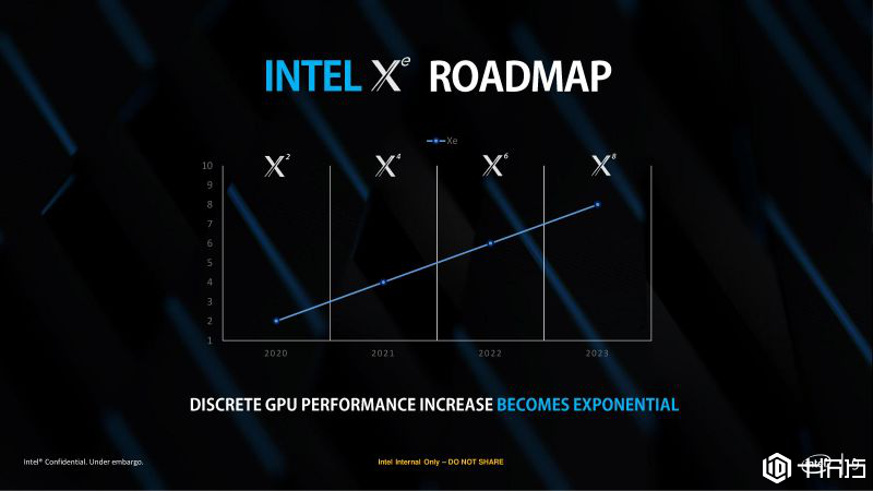 "Intel""Xe Unleashed""GPU泄露"