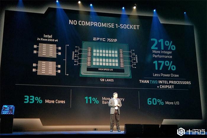 AMD在2020年将占据10%的服务器市场份额