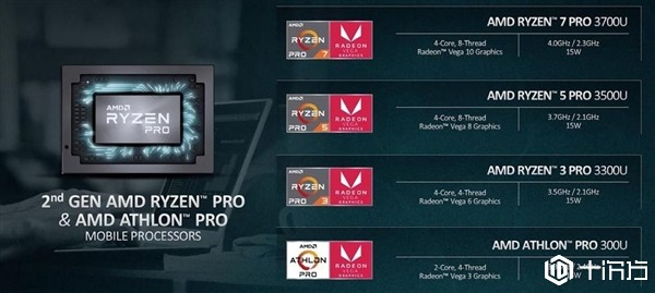 AMD发布针对笔记本平台的Ryzen PRO 3000系列和Athlon PRO商用处理器 ...